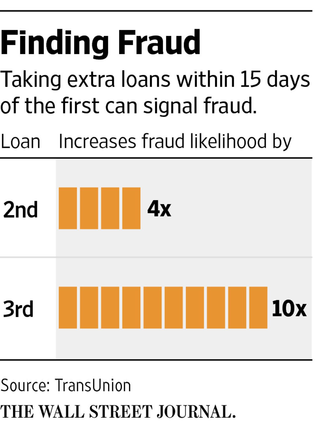 finding-fraud-bar-graph